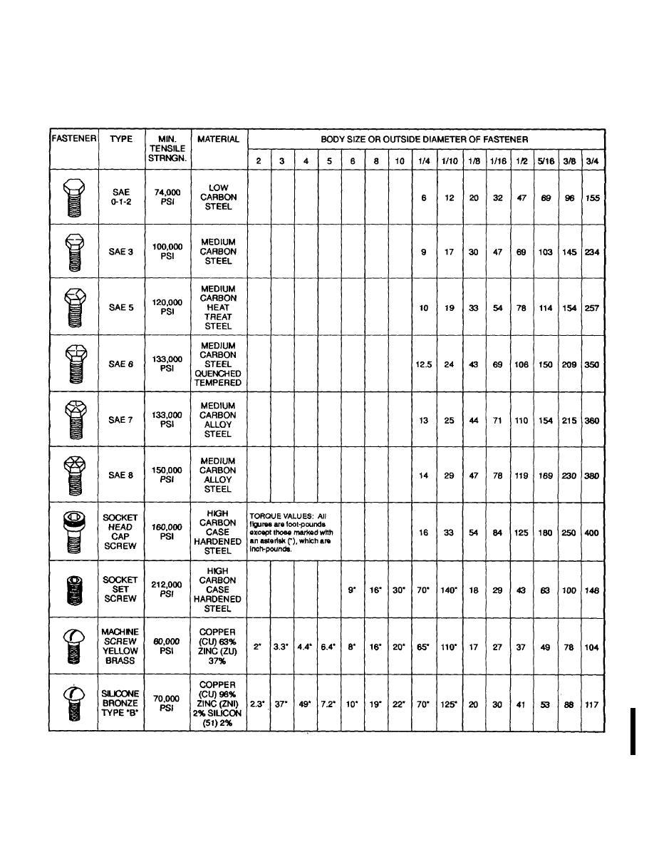 Tm 10 4320 317 13 Endix G Standard Torque Value Chart