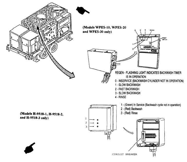 rowpu controls and indicators - cont