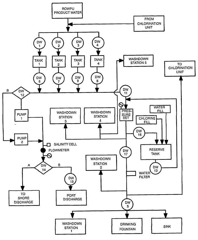 Figure 14 3 Drinking Water System Block Diagram Barge 1