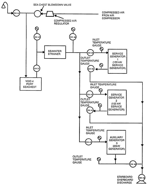 figure 1-8. diesel engine generator cooling seawater block diagram,