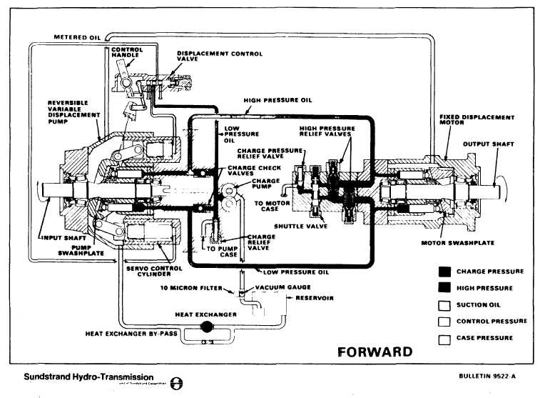 524950900289258555 in addition Wiring Schematic 7103103 furthermore Alarm in addition TM 55 1930 209 14P 6 337 likewise Chapter 5 Pneumatic And Hydraulic Systems. on hydraulic schematic symbols