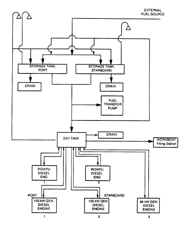 figure 1 2 fuel oil system block diagram rh waterdecontamination tpub com boiler fuel oil system diagram marine fuel oil system diagram