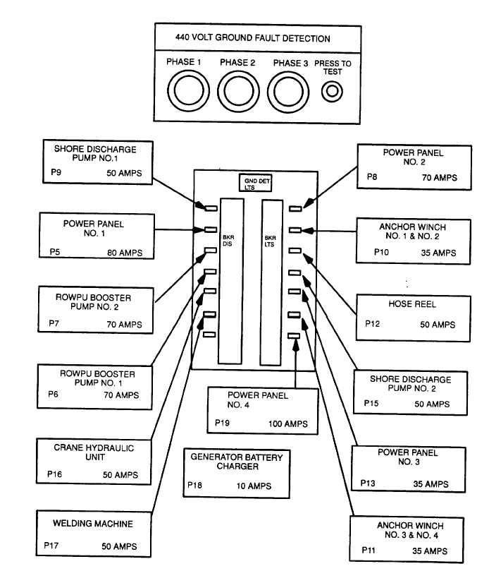 Figure 2 12 Switchboard Distribution Panel Barge 1