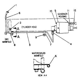 fuel system and governor tm 55 1930 209 14p 9 3 486 woodward governor manuals woodward psg governor manual